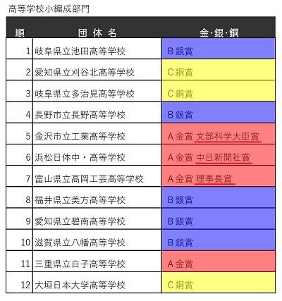 400px_3第59回中部日本吹奏楽コンクール本大会