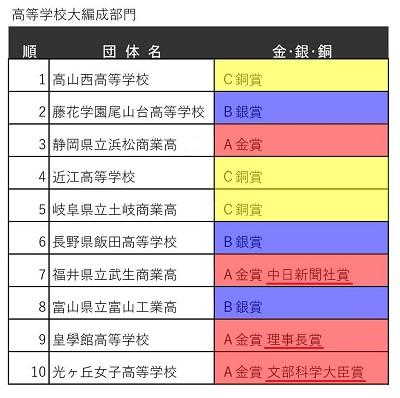 400px_4第59回中部日本吹奏楽コンクール本大会