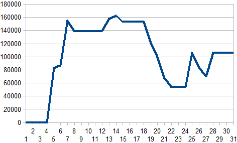 2016年4月収支グラフ