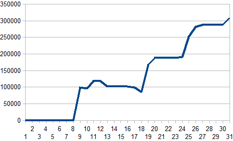 2016年5月収支グラフ