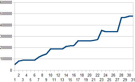 2016年6月収支グラフ
