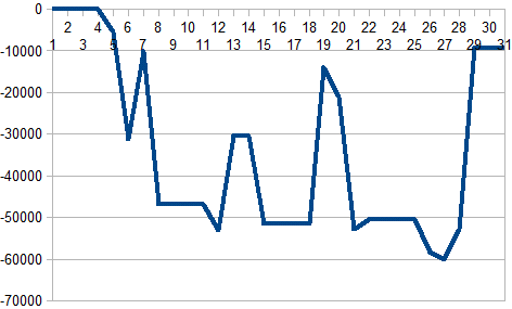 2016年7月収支グラフ1