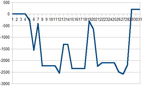 2016年7月収支グラフ2