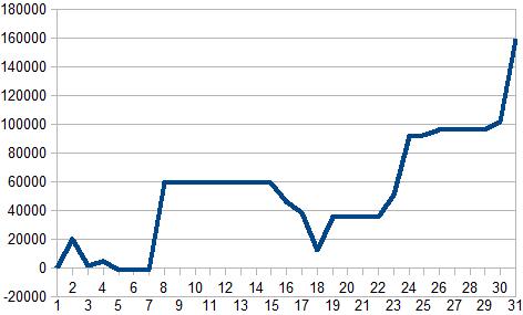 2016年8月収支グラフ