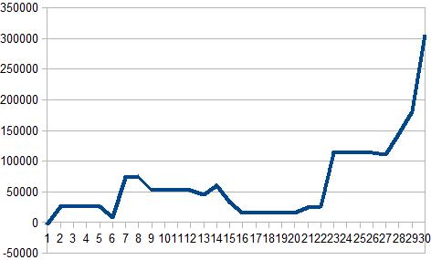 2016年9月収支グラフ
