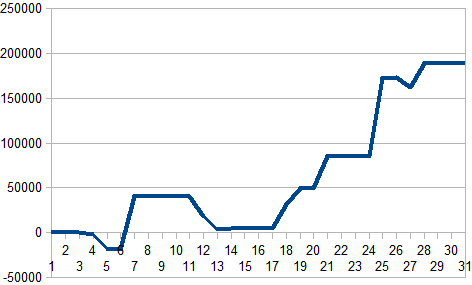 2016年10月収支グラフ