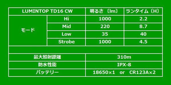TD16 runtime