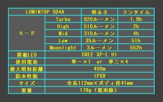 SD4A 09