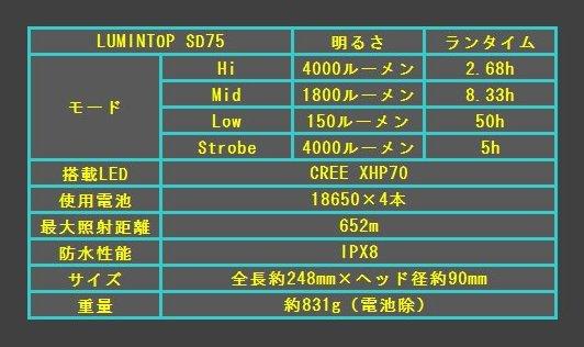 SD75 03