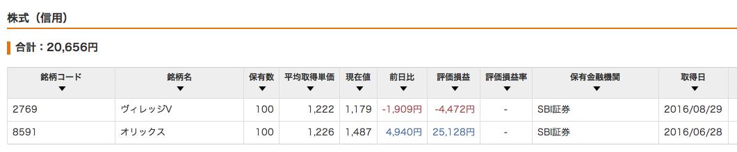 株式信用_201608