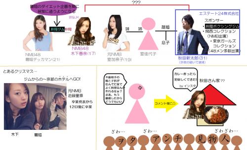 週刊文春、NMB48木下春奈の不倫を報じる。相手は元NMB48室加奈子の姉の元旦那で詐欺で逮捕歴のある秋田新太郎5