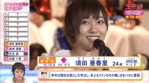 【AKB48】フジテレビ 第8回AKB48総選挙 ラスト30分間の視聴率17・6%だが本当の平均視聴率は約10%…7