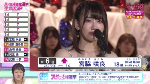 【AKB48】フジテレビ 第8回AKB48総選挙 ラスト30分間の視聴率17・6%だが本当の平均視聴率は約10%…6