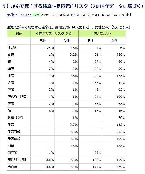 1_ガンで死亡する確率(2014年データ)