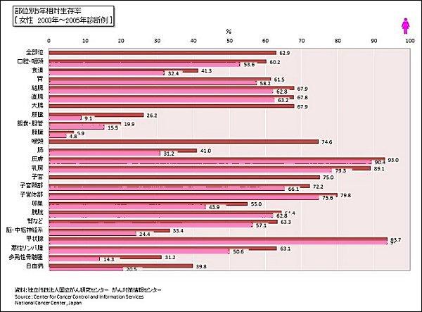 03_部位別5年及び10年生存率(女性)