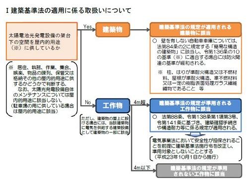 建築基準法の適用フロー_500