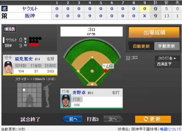1イニング9失点しちゃう投手陣wwwwwwwwwwwwwwwwww そうだ、野球をみよう