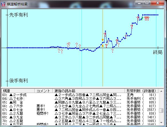 20160429-01四段+戦棋譜解析結果