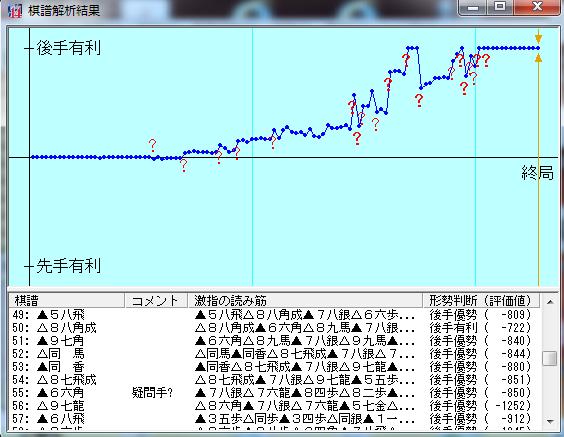 2016071-06○激指14七段+棋譜解析結果