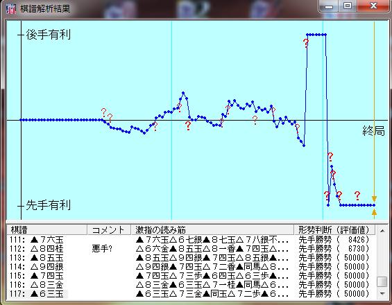 20160819-03七段+棋譜解析結果