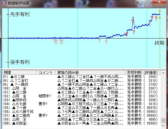 20160818-04○七段+棋譜解析結果