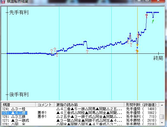 20160918-01○四段戦棋譜解析結果