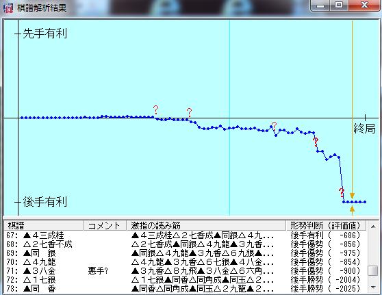 20161006-02七段+棋譜解析結果
