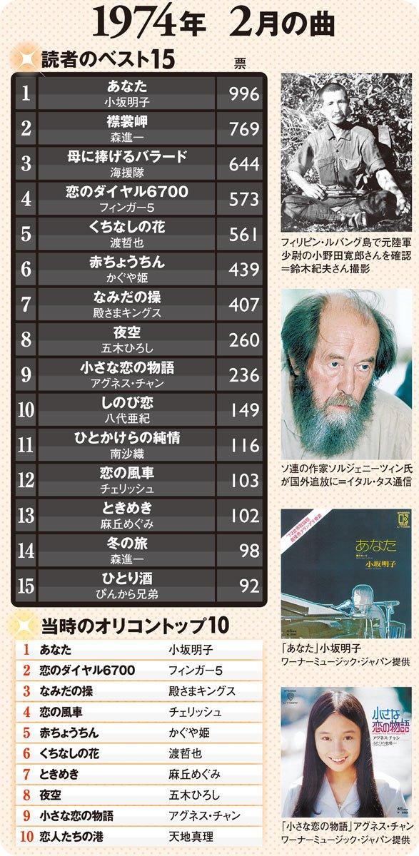 朝日デジタル流行歌ランキング160730