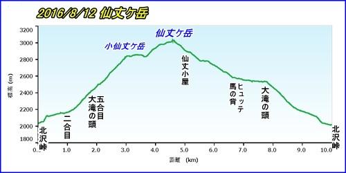 003 仙丈岳