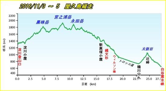 002 屋久島縦走pf