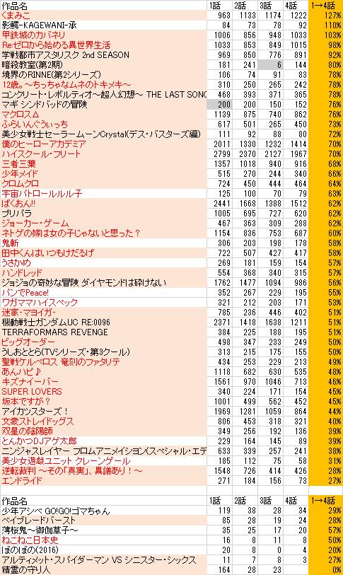 animeradar_201604_userranking_12.jpg
