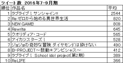 animeradar_tweetranking_201607_7.jpg