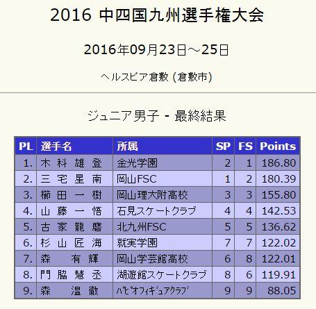 2016中四国九州ブロック大会 最終結果