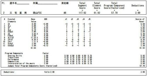 2016中四国九州ブロック大会 FS 三宅星南