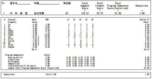 2016中四国九州ブロック大会 FS 木科雄登