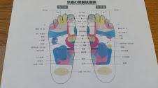 足つぼの図(足裏)