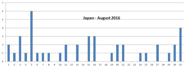 Japan-August