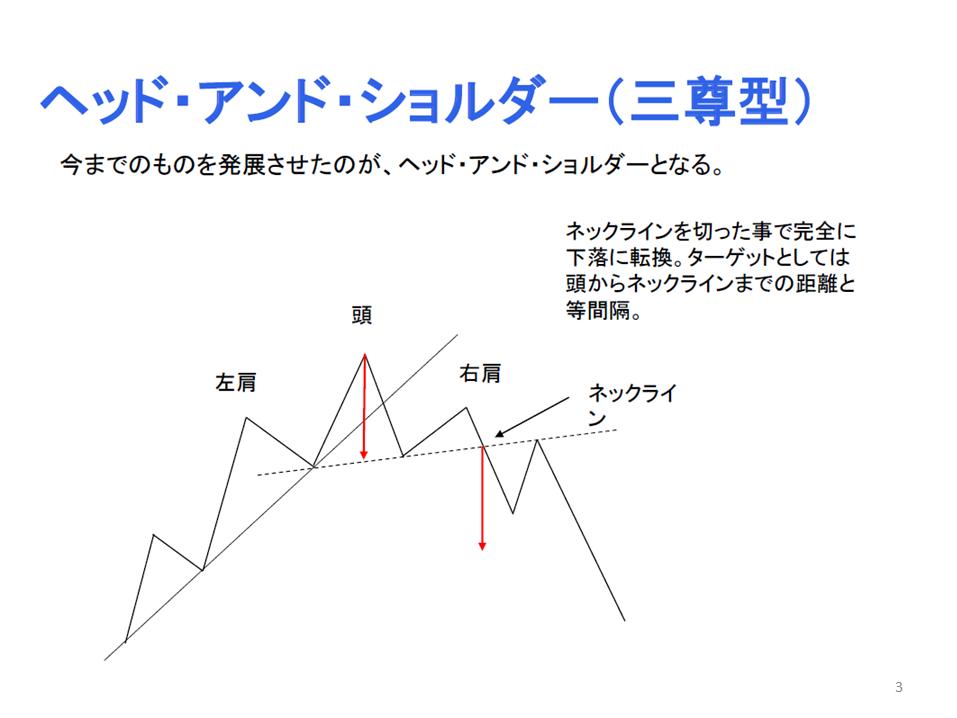 勉強会(トレンドライン編)3