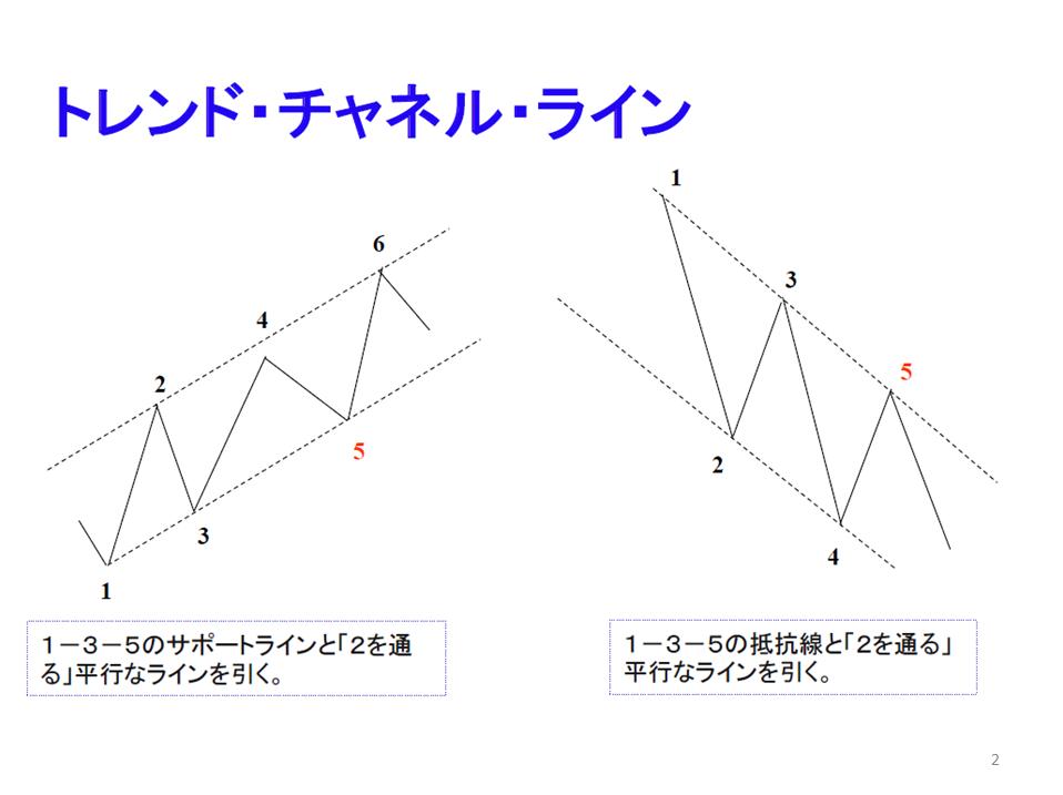 勉強会(トレンドライン編)2