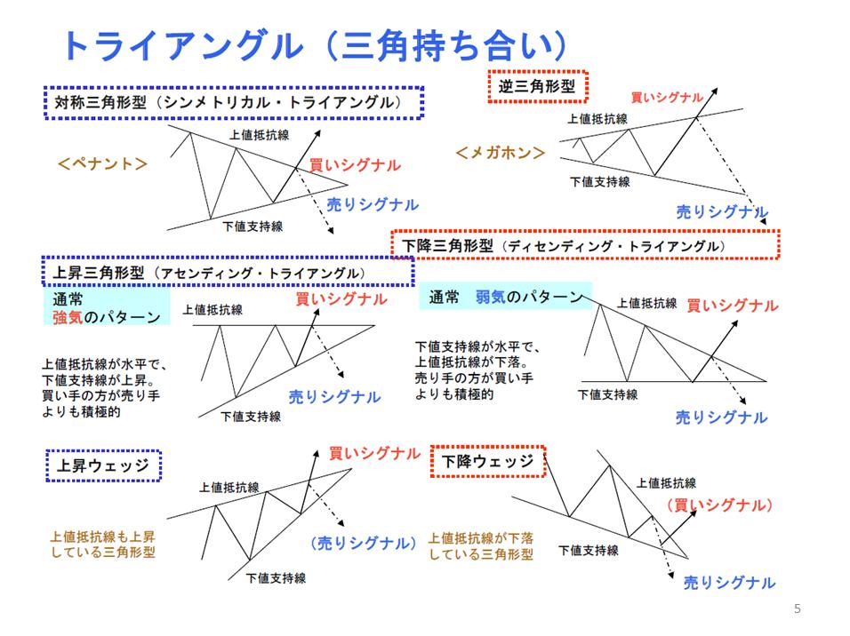 勉強会(トレンドライン編)5
