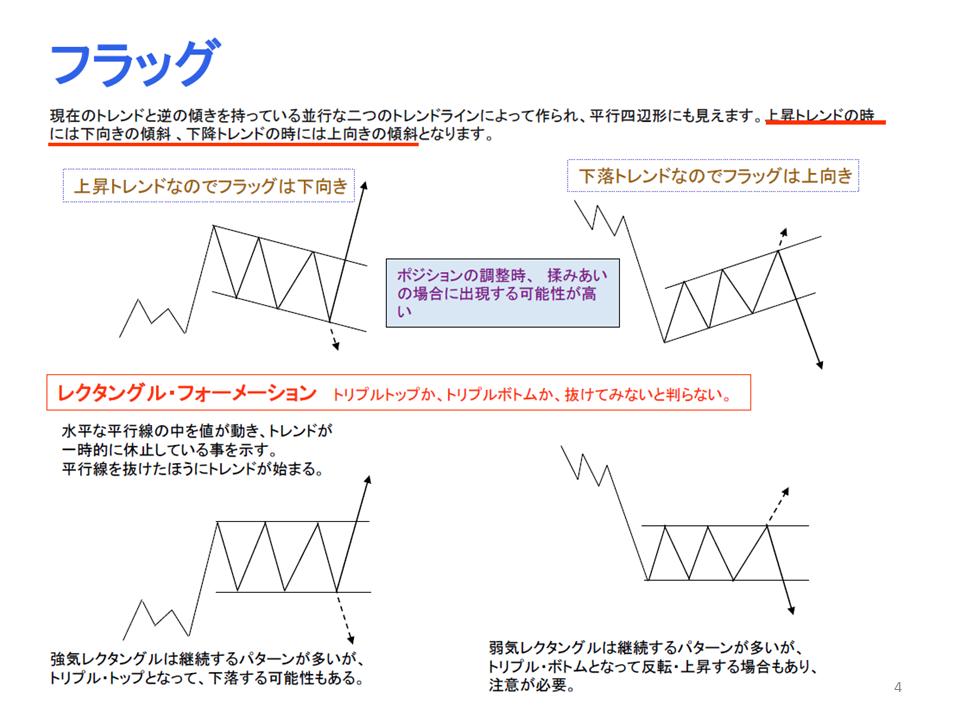 勉強会(トレンドライン編)4