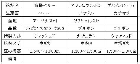 平成28年09月01日今週のコーヒー豆