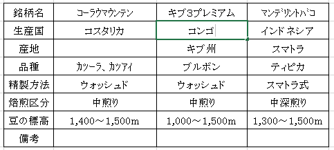 平成28年09月07日今週のコーヒー豆の表