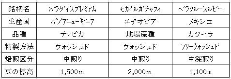 平成28年09月14日今週のコーヒー豆2