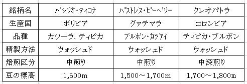 平成28年09月21日今週のコーヒー豆の表