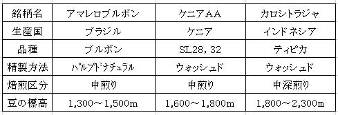 平成28年09月28日今週のコーヒー豆の表