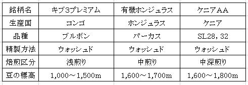 平成28年11月03日今週のコーヒー豆の表