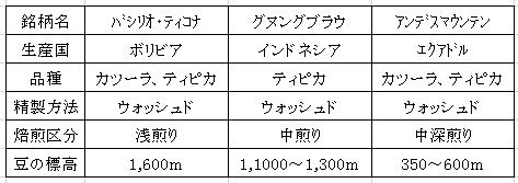 平成28年11月10日今週のコーヒー豆