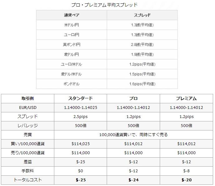 プロスプレッド・取引コスト例