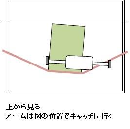 UFOキャッチャー サンドイッチタイプ キャッチ位置